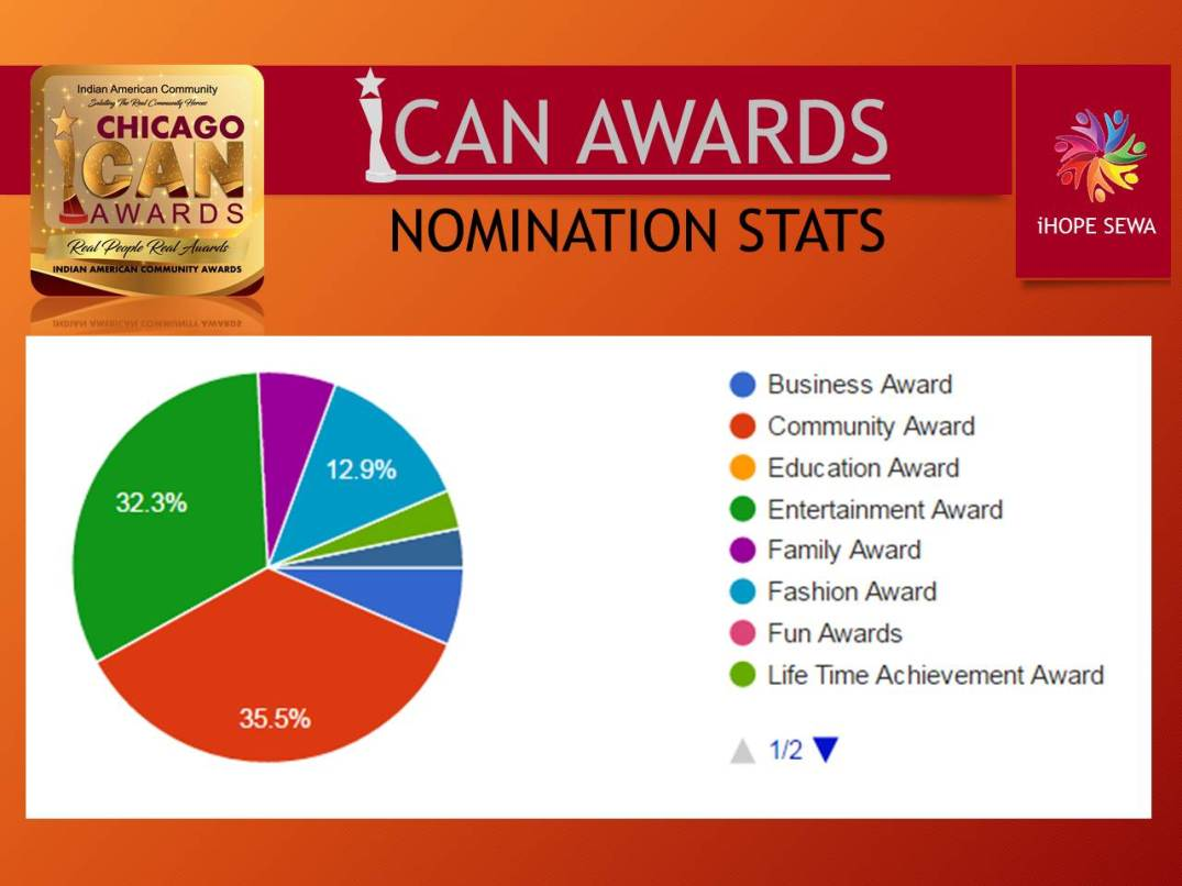 ican-awards-nomination-stats